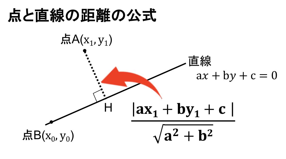 線 の 距離 点 と 線上の最近点を求める